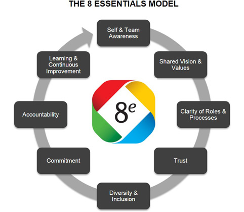 The 8 Essentials Model
