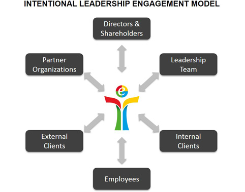 Intentional Leadership Engagement Model